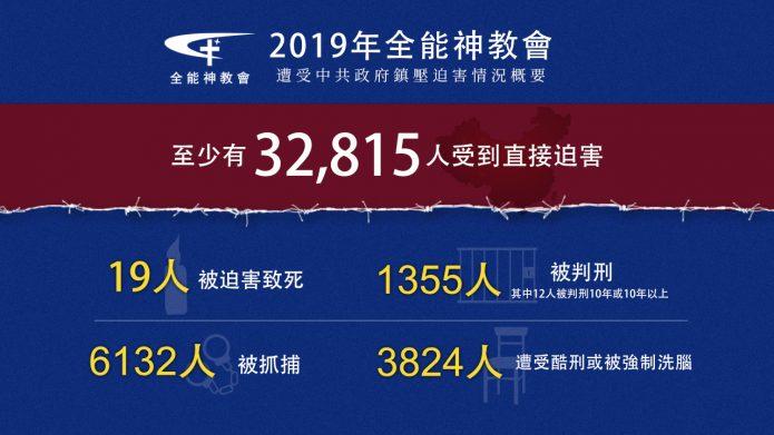 1月31日全能神教会将发布2019年遭受中共迫害年度报告
