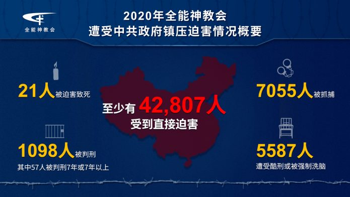 全能神教会2020年遭受中共政府镇压迫害的报告今日发布